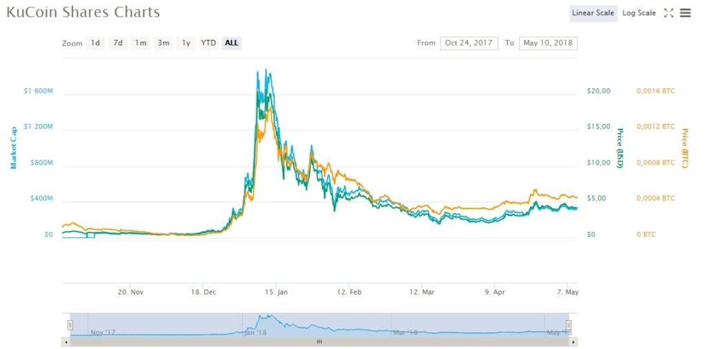 bitcoin trading le tasse più basse