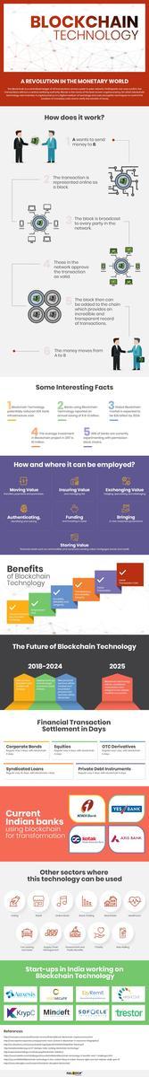 infografica blockchain technology