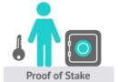 """Il consenso nella POS """"proof-of-stake""""."""