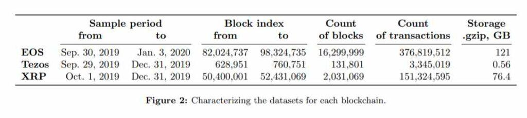 Media di 3 mesi di dati compressi e numero di transazioni per EOS, TZX, XRP