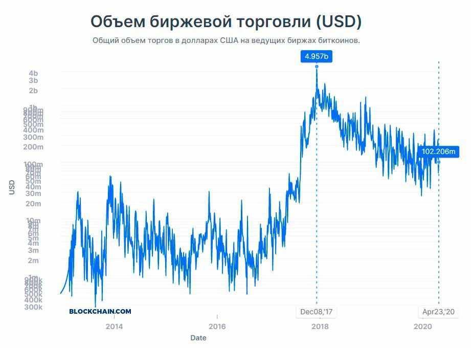 trading di derivati bitcoin