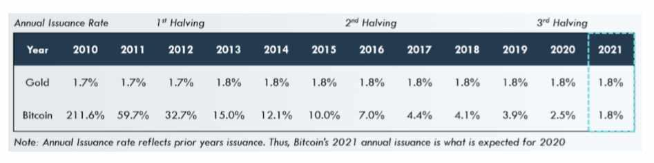 Bitcoin ha solo 11 anni