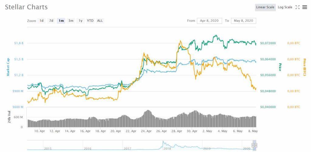 Prezzo di Lumen stellar (xlm) ultimi 30 giorni poco prima dell'HALVING bitcoin