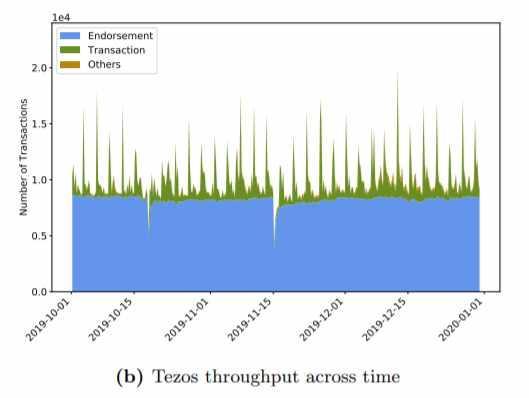 Media del traffico di tre mesi su blockchain tezos