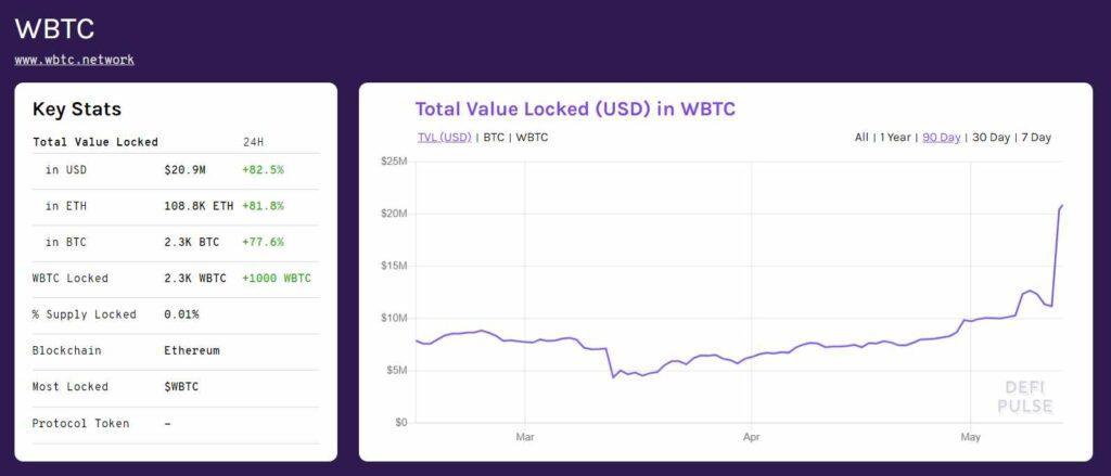 il valore di WBTC impegnato nella defi è cresciuto del 1000x100