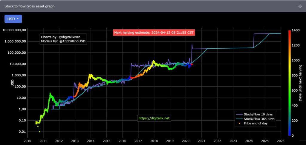 bitcoin prezzo diagramma live)