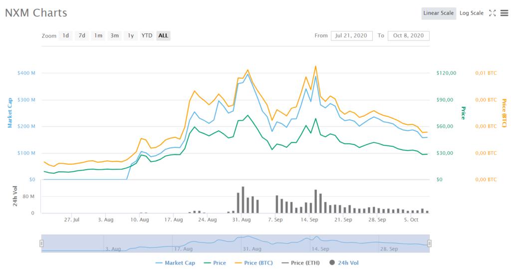 Cosa determina il valore di mercato di Bitcoin