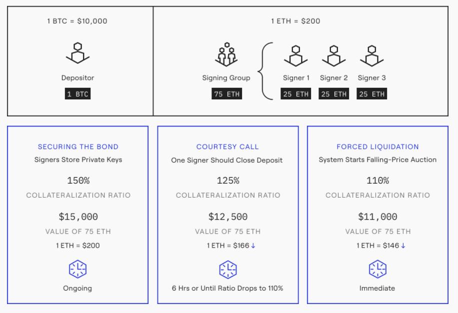 btc flow login come acquistare e detenere bitcoin