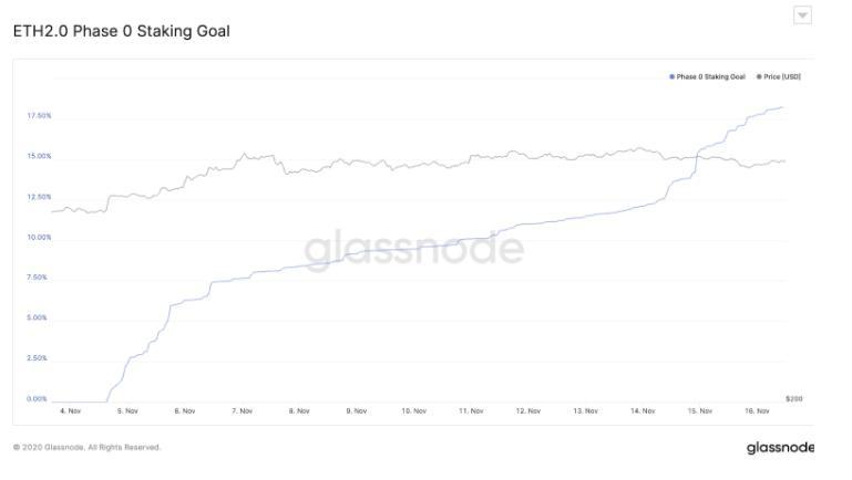 ethereum cresce del 18 % verso rth2.0